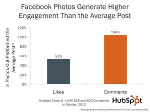 Engagement Facebook avec Image